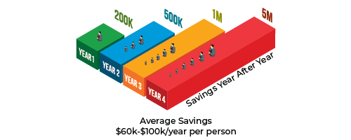 Savings Year After Year