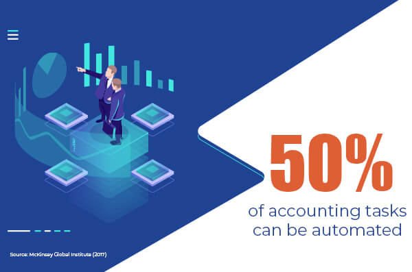 Accounting tasks Automated