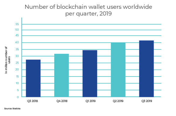 blockchain-wallet