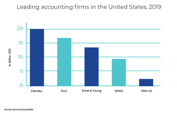 leading accounting firms