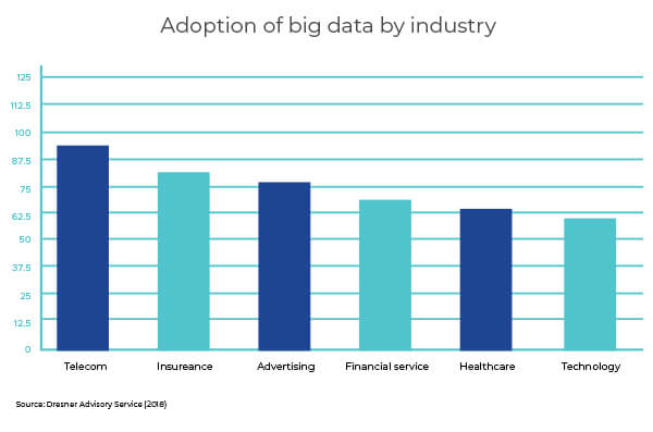 adoption-of-big-data