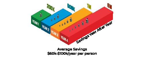 Savings Year After Year